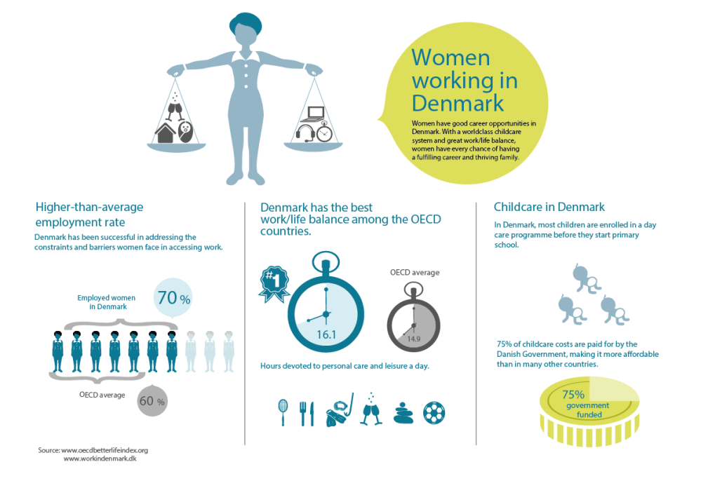 gender equality and work hours in Denmark infographics