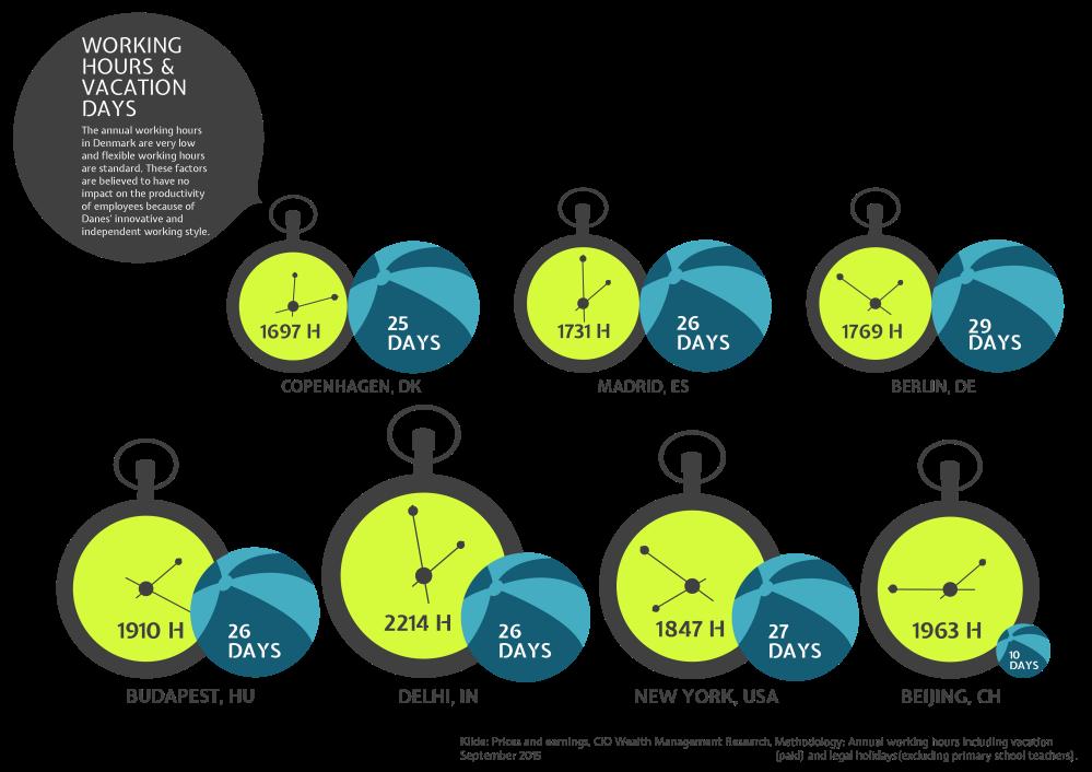 flexible work hours in Denmark infographics
