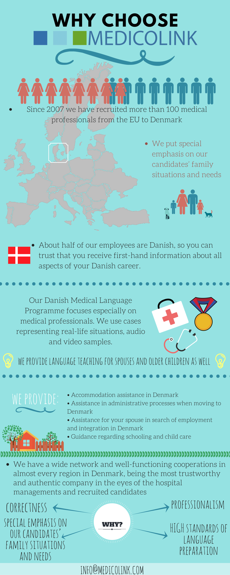 medicolink infographics about medical job opportunity in denmark in scandinavia