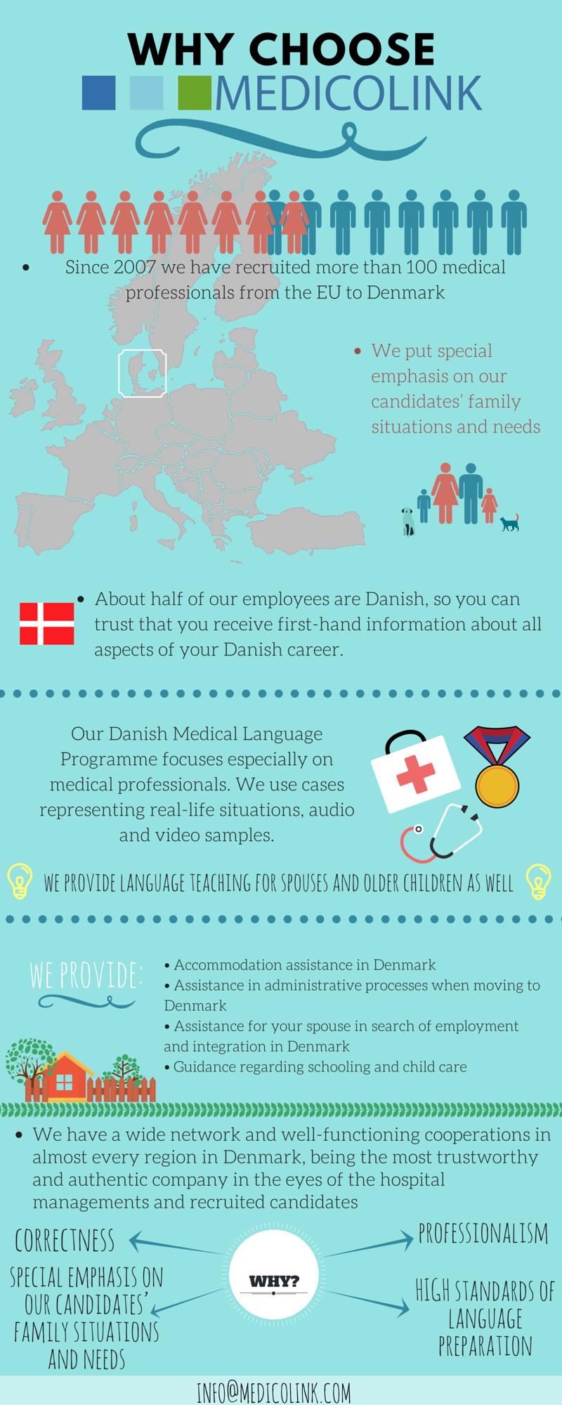 medicolink infographics about medical job opportunity in denmark in scandinavia