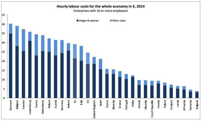 hourly labour costs in Europe with Denmark at he top